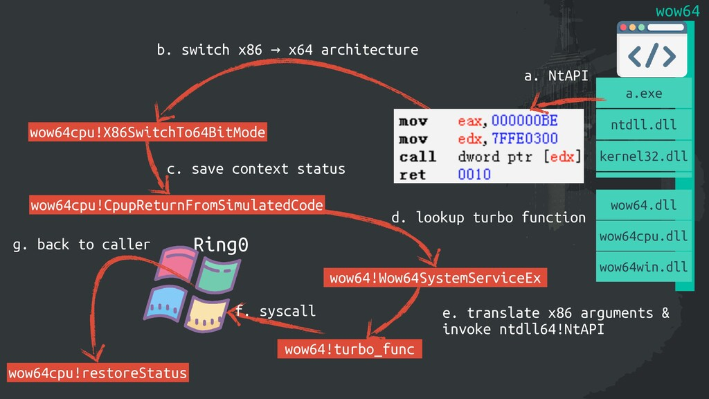 Ring0 f. syscall wow64!Wow64SystemServiceEx d. ...