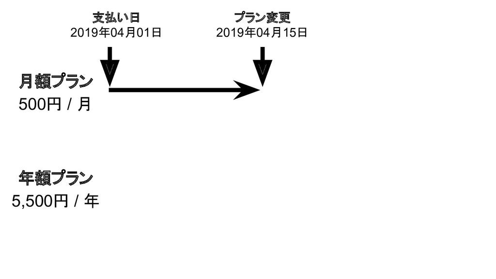 月額プラン 500円 / 月 プラン変更 2019年04月15日 年額プラン 5,500円 /...