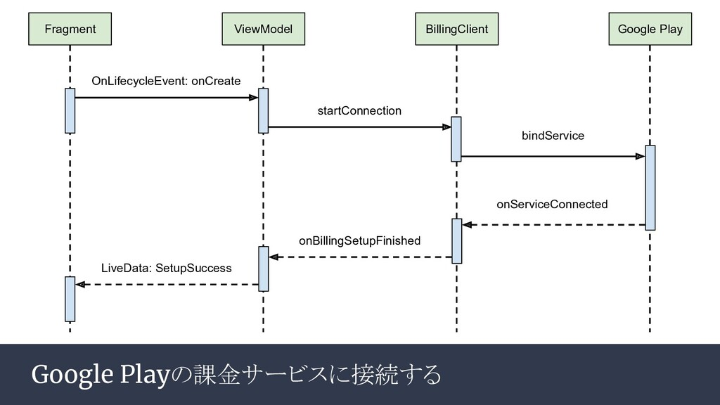 Google Playの課金サービスに接続する ViewModel BillingClient...