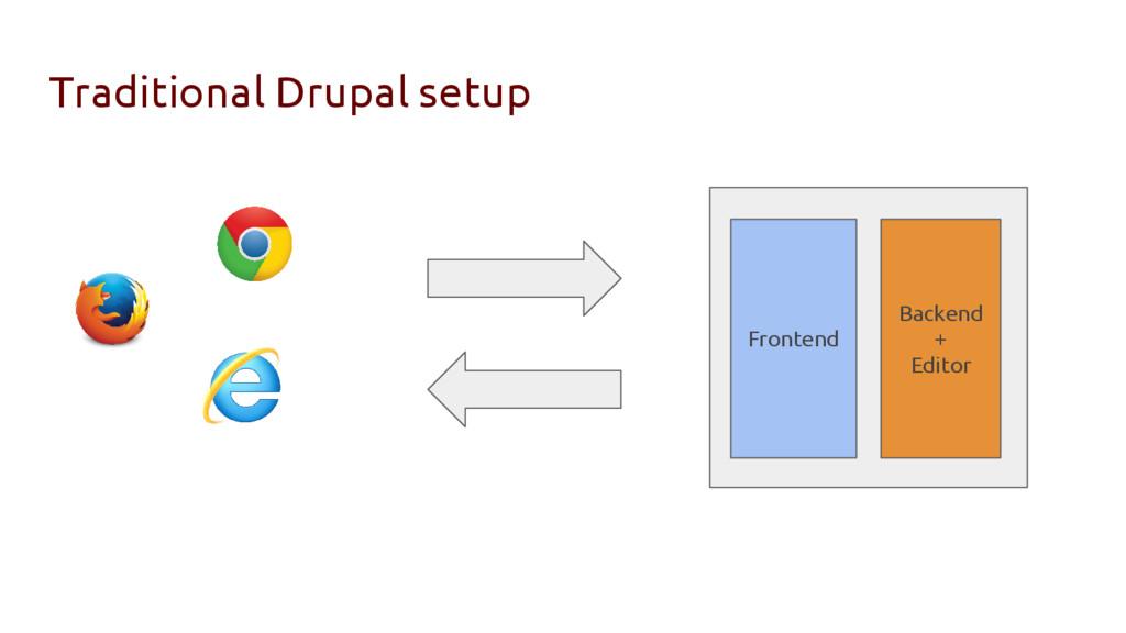 Traditional Drupal setup Frontend Backend + Edi...
