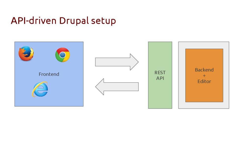 API-driven Drupal setup Frontend Backend + Edit...