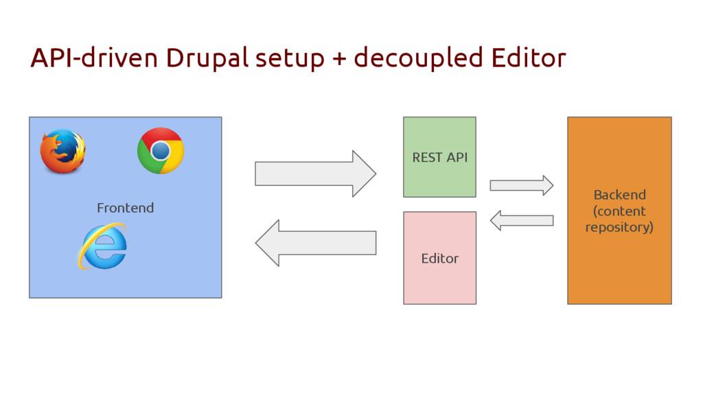 API-driven Drupal setup + decoupled Editor Fron...