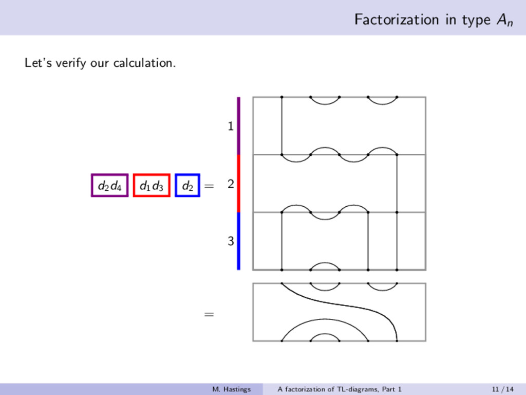 Factorization in type An Let's verify our calcu...