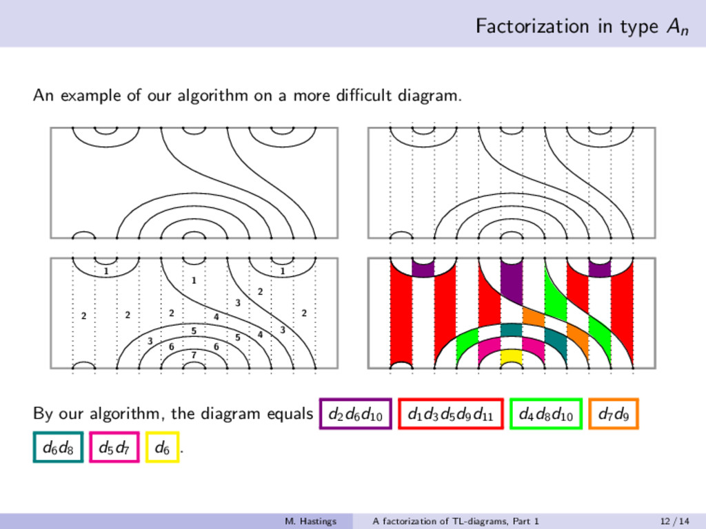 Factorization in type An An example of our algo...