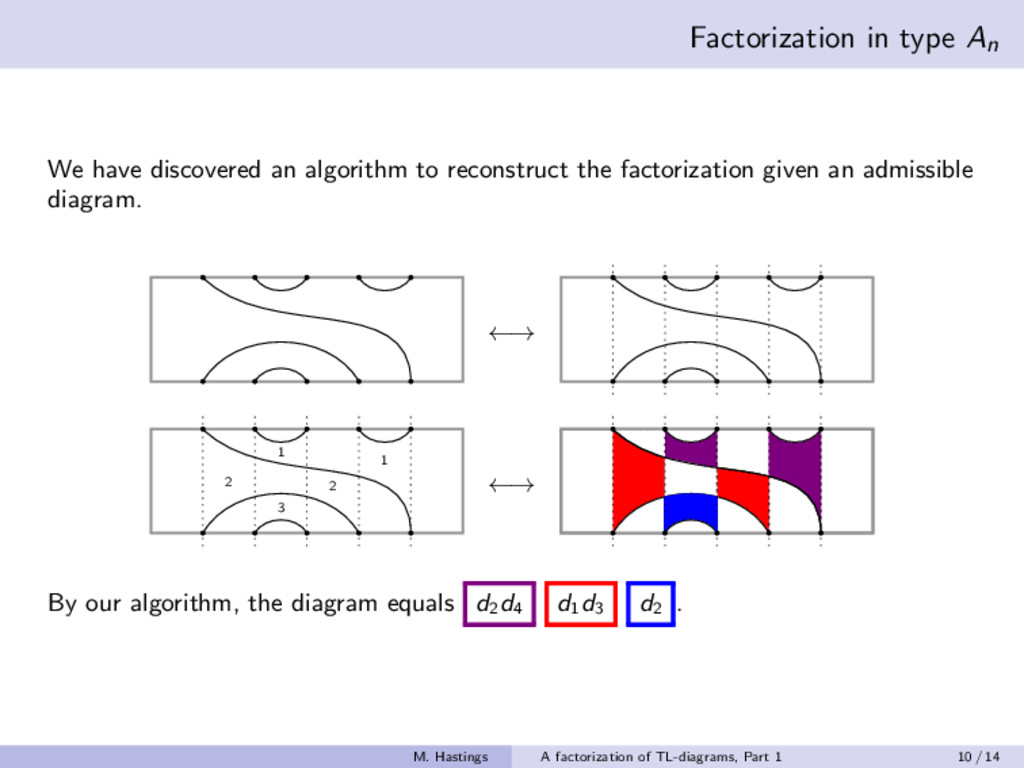 Factorization in type An We have discovered an ...