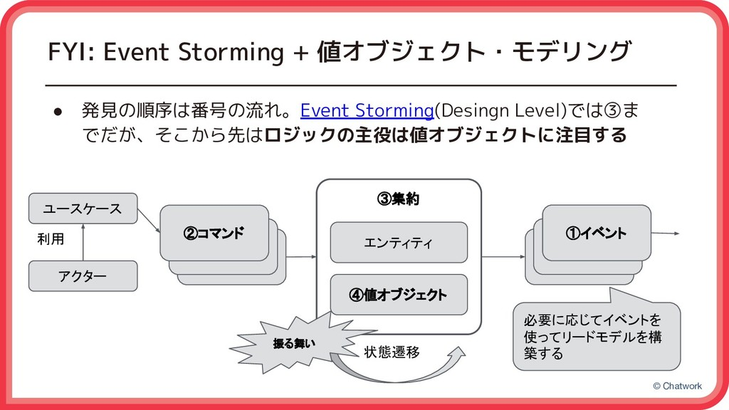 © Chatwork FYI: Event Storming + 値オブジェクト・モデリング ...