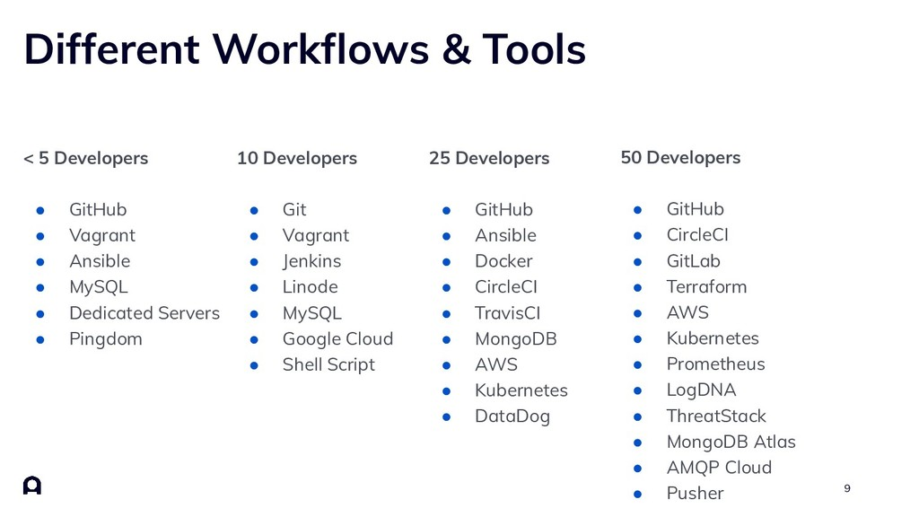 9 Different Workflows & Tools 10 Developers ● Gi...