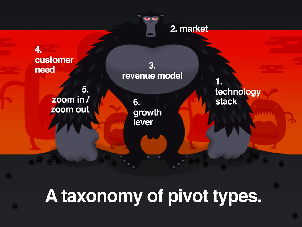 A taxonomy of pivot types. 4. customer need 5. ...
