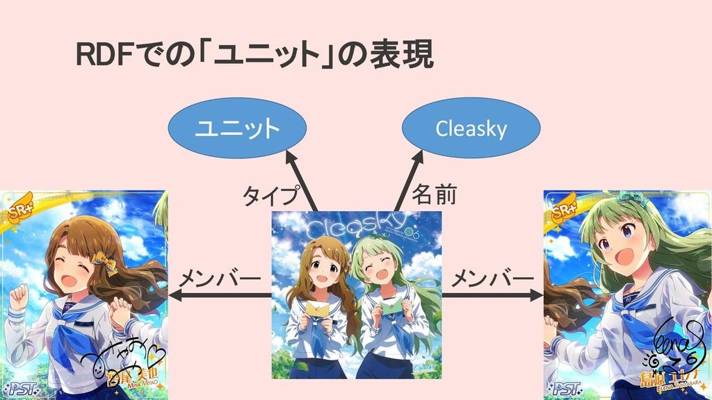 RDFでの「ユニット」の表現 ユニット タイプ メンバー メンバー Cleasky 名前