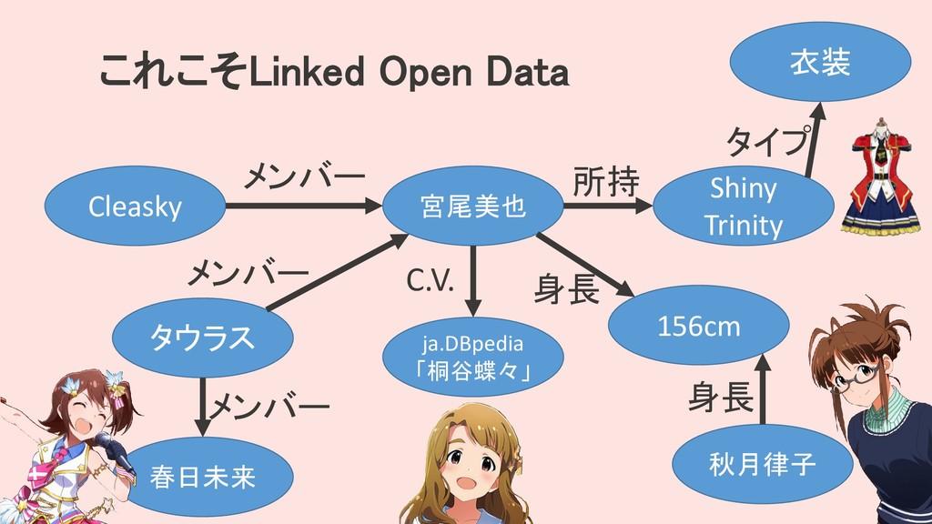 これこそLinked Open Data Cleasky 宮尾美也 メンバー タウラス メンバ...