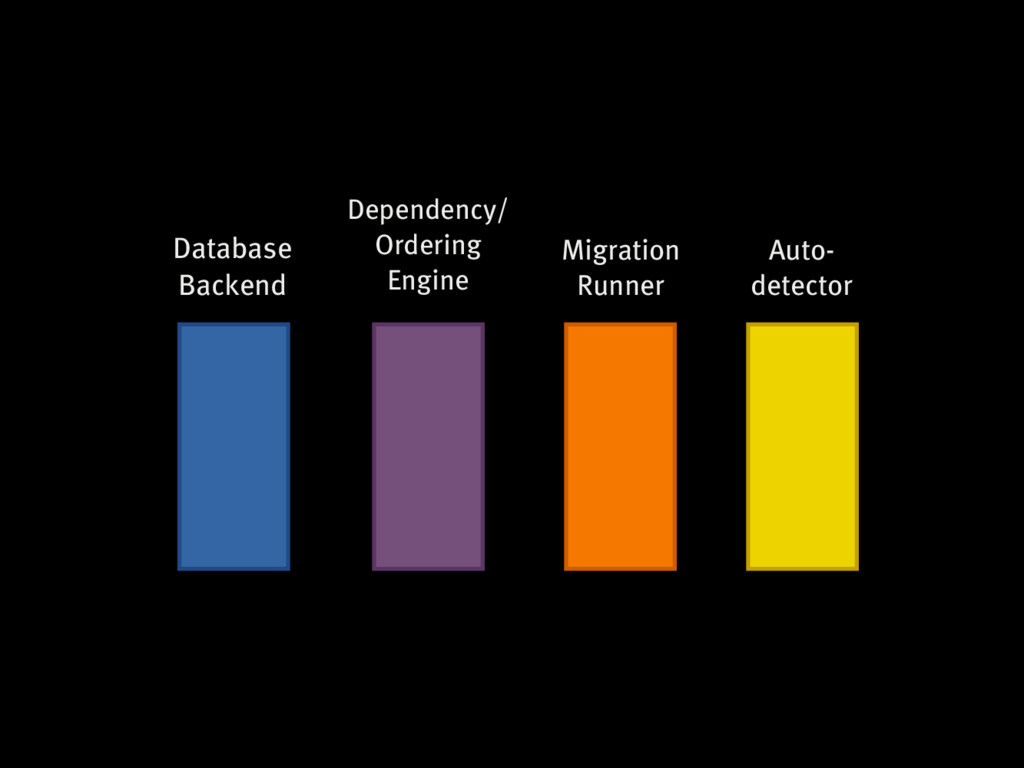Database Backend Dependency/ Ordering Engine Mi...