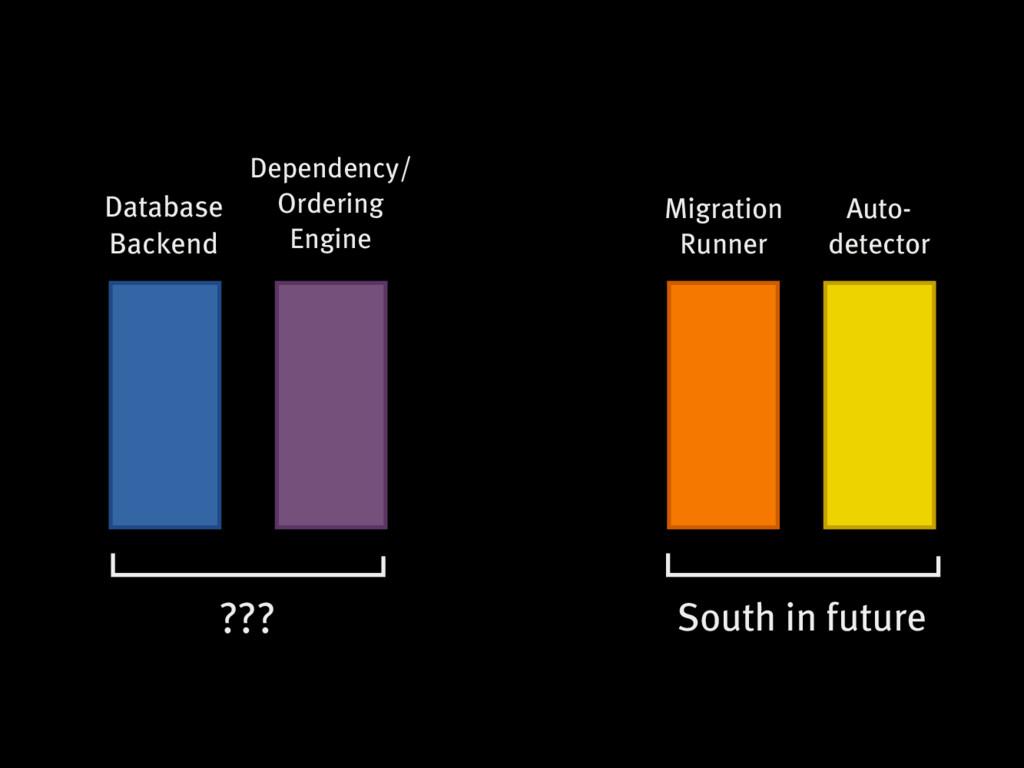 Database Backend Dependency/ Ordering Engine So...