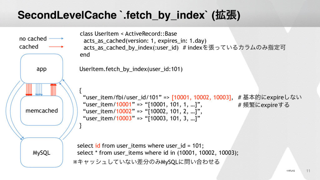 "11 SecondLevelCache `.fetch_by_index` (֦ு) { ""u..."