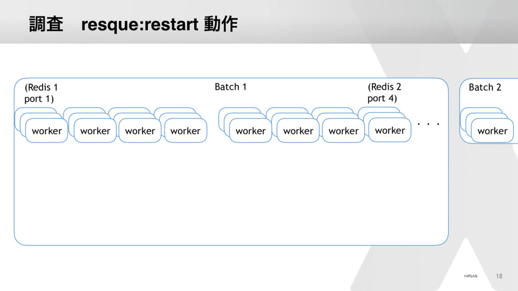 ௐࠪɹresque:restart ಈ࡞ Batch 1 worker worker work...