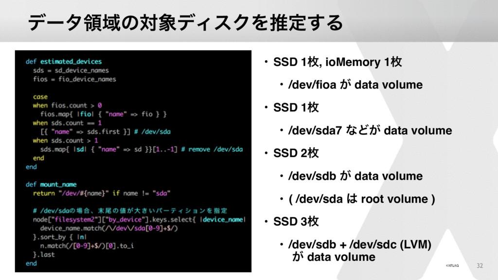 σʔλྖҬͷରσΟεΫΛਪఆ͢Δ • SSD 1ຕ, ioMemory 1ຕ • /dev/...