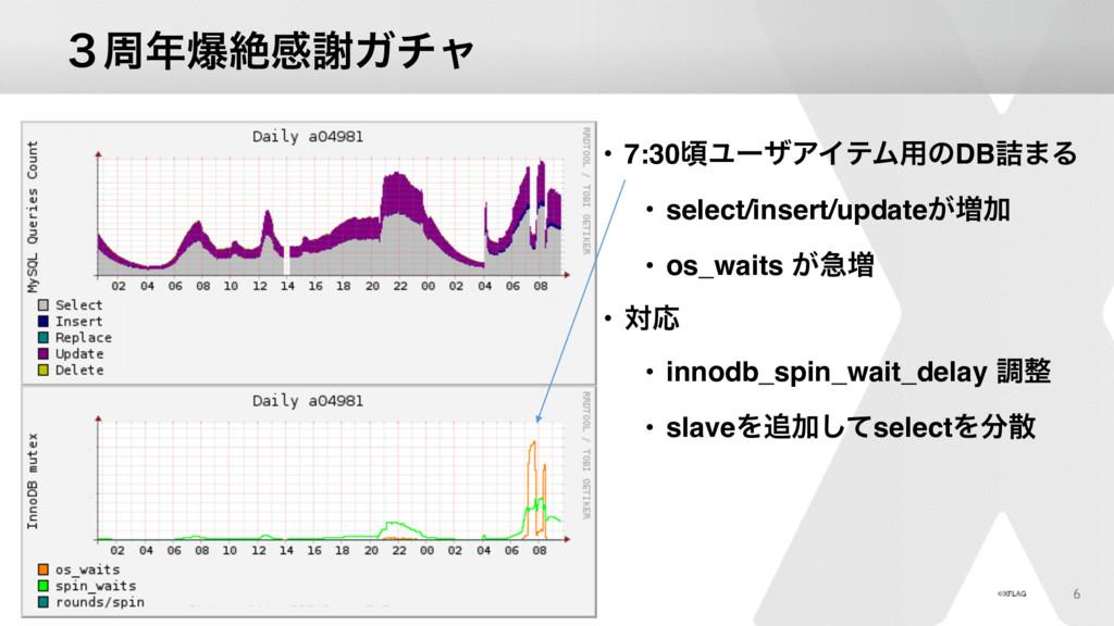 ̏पരઈײँΨνϟ • 7:30ࠒϢʔβΞΠςϜ༻ͷDB٧·Δ • select/inser...