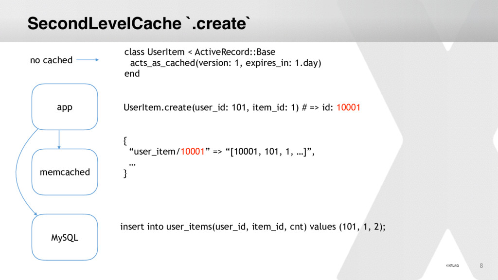 "SecondLevelCache `.create` { ""user_item/10001"" ..."