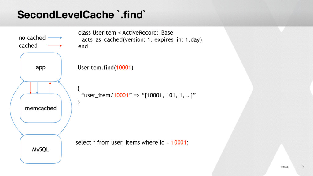 "SecondLevelCache `.find` { ""user_item/10001"" =>..."