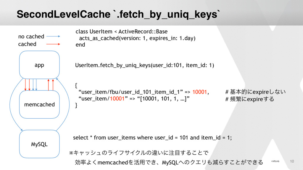 "SecondLevelCache `.fetch_by_uniq_keys` { ""user_..."