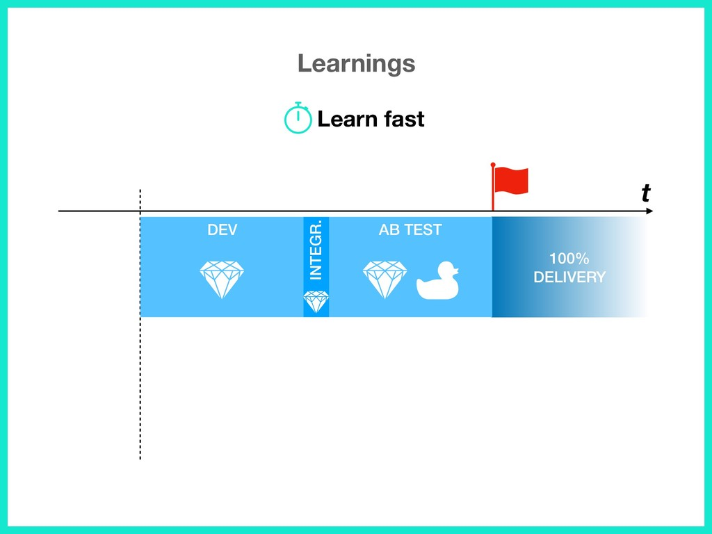 Learnings t 100% DELIVERY INTEGR. AB TEST DEV L...