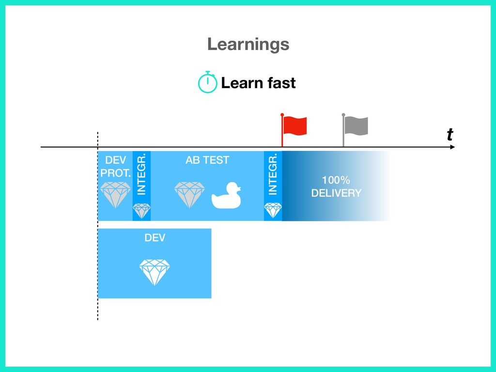 Learnings t 100% DELIVERY DEV PROT. AB TEST INT...