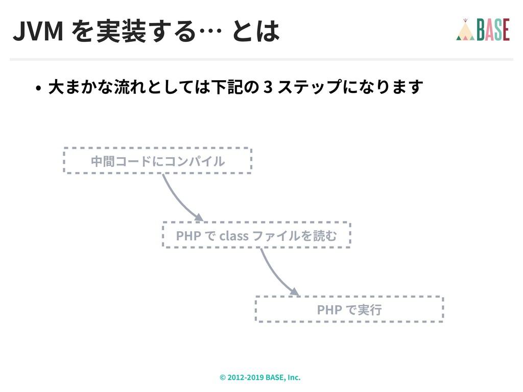 © - BASE, Inc. JVM 3 PHP PHP class
