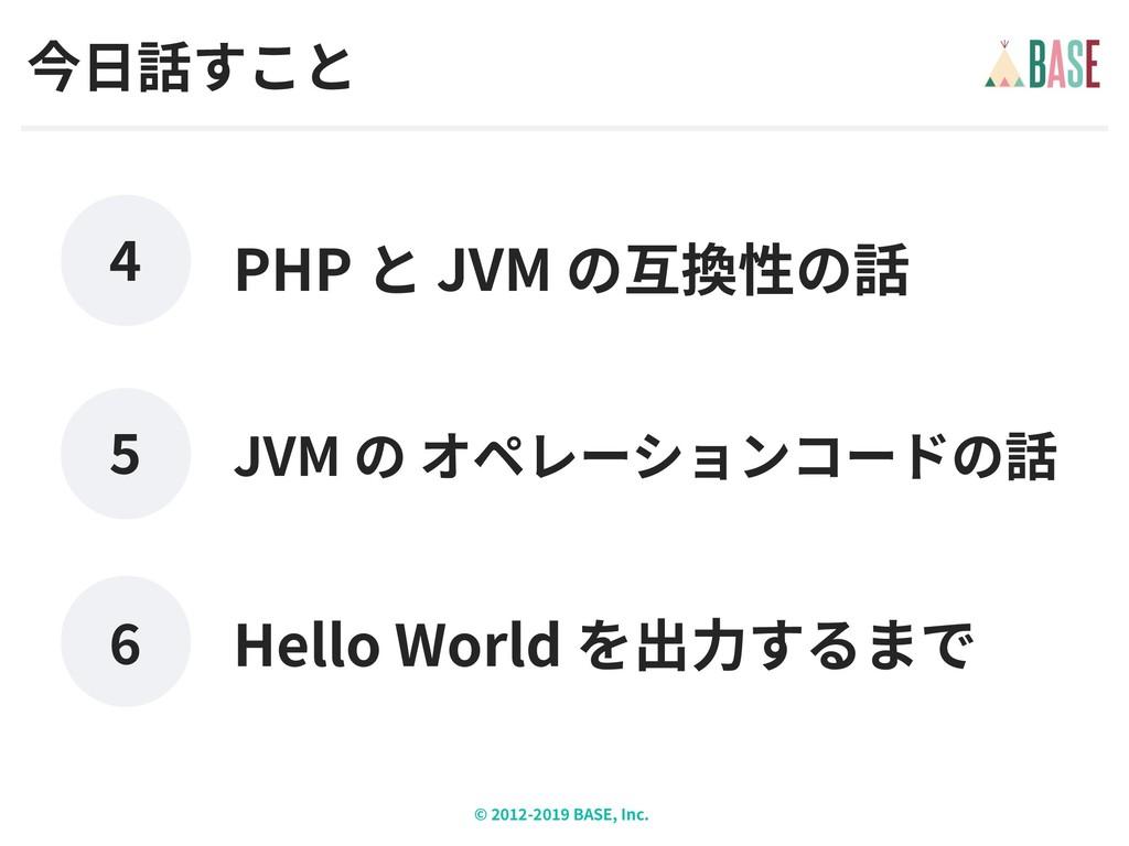 © - BASE, Inc. Hello World JVM PHP JVM