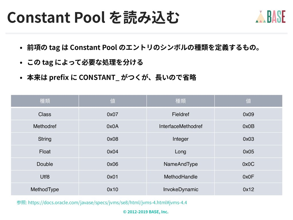 © - BASE, Inc. Constant Pool : https://docs.ora...