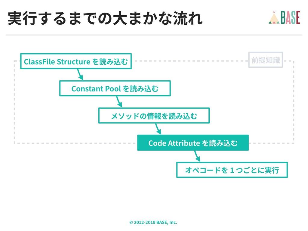© - BASE, Inc. ClassFile Structure Code Attribu...