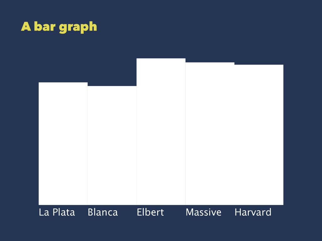 A bar graph La Plata Blanca Elbert Massive Harv...