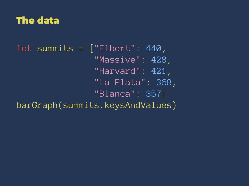 "The data let summits = [""Elbert"": 440, ""Massive..."