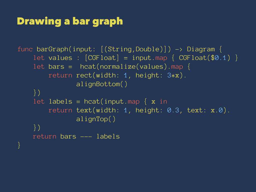 Drawing a bar graph func barGraph(input: [(Stri...