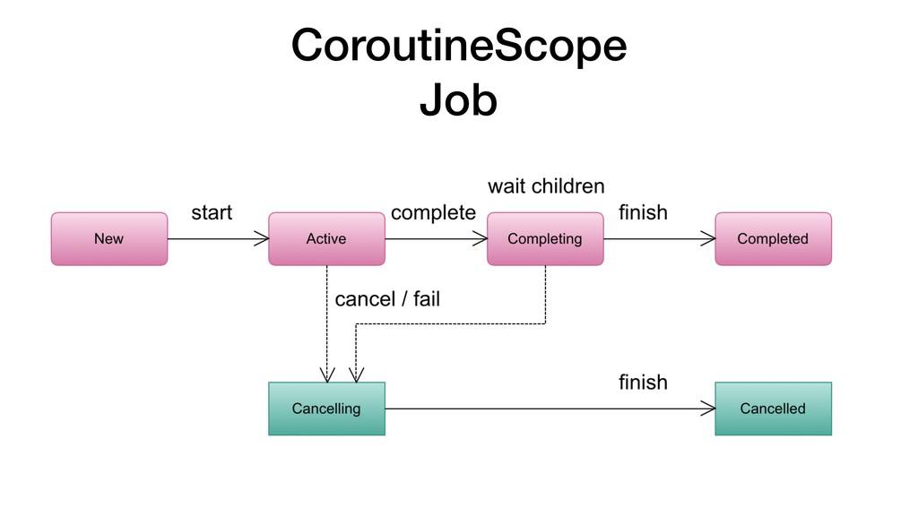 CoroutineScope Job