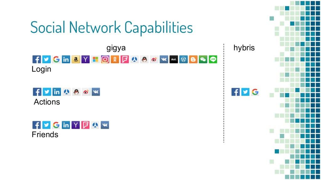Social Network Capabilities Login Actions Frien...