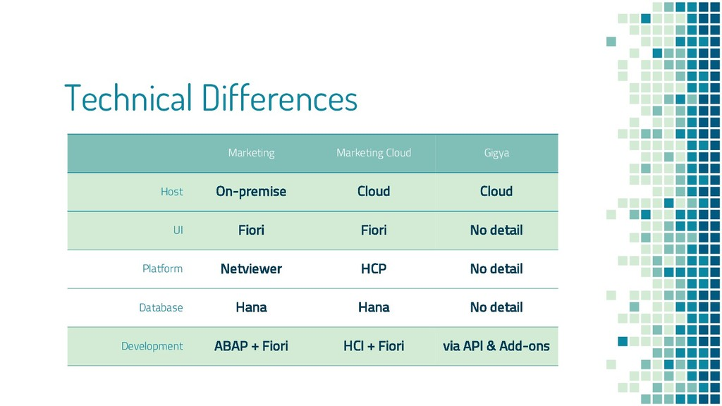 Technical Differences Marketing Marketing Cloud...