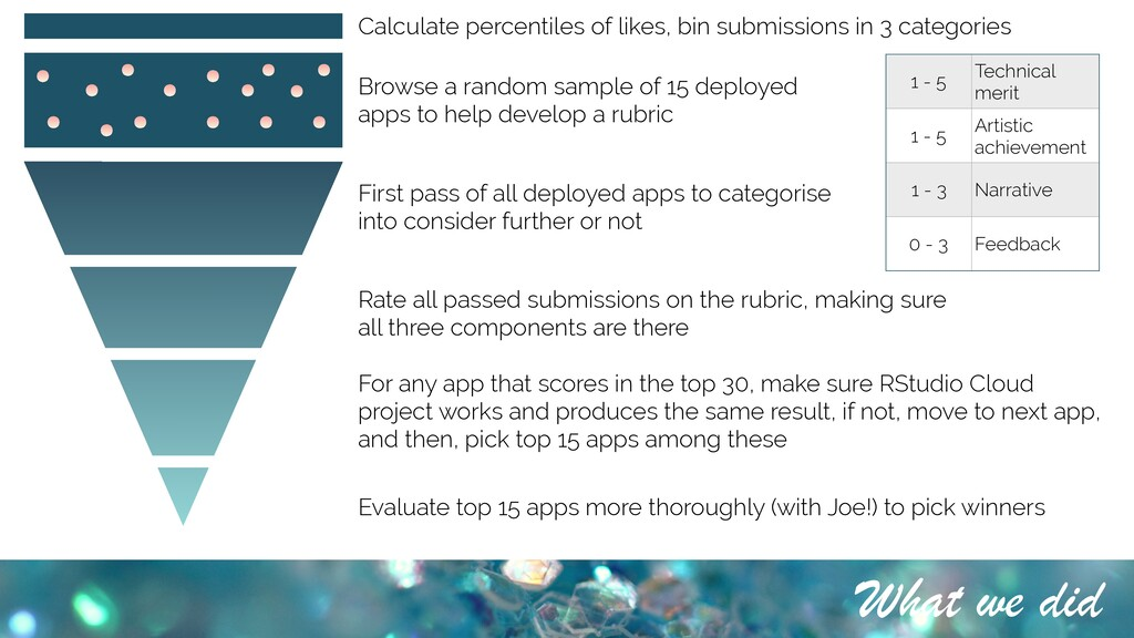 What we did Calculate percentiles of likes, bin...