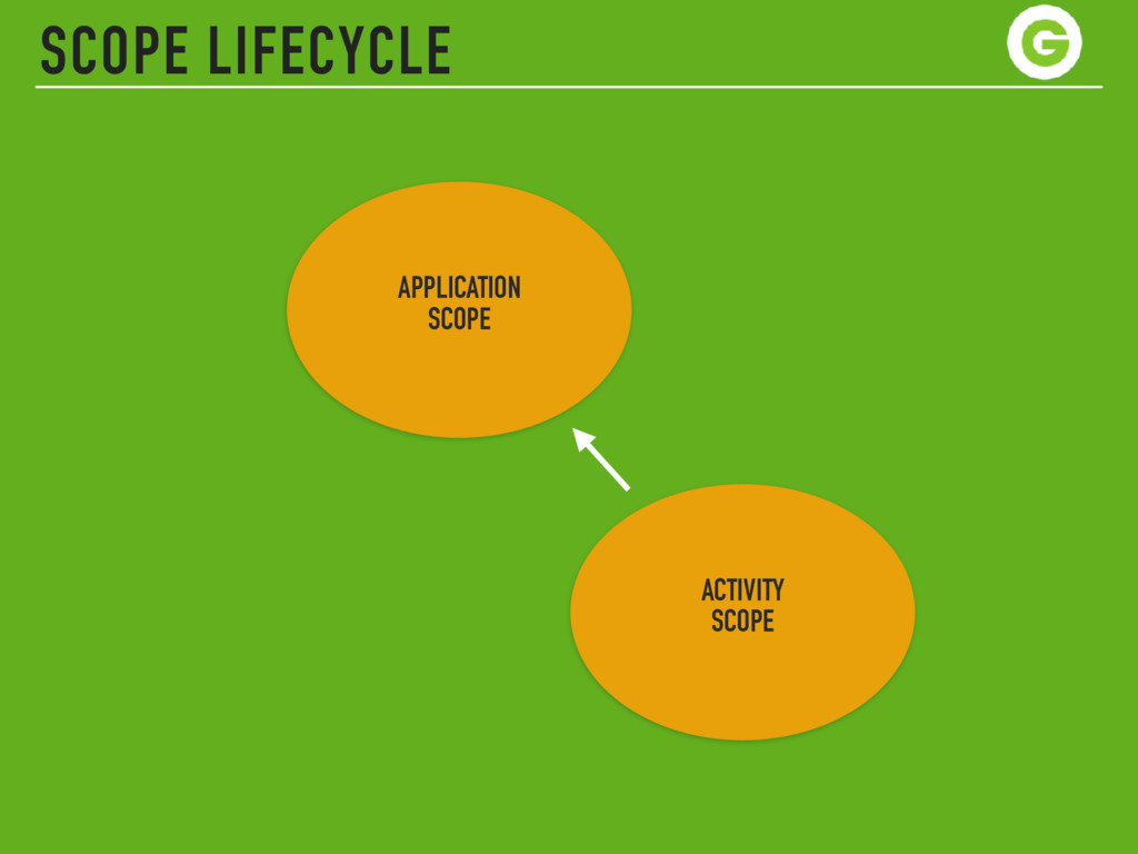 SCOPE LIFECYCLE APPLICATION SCOPE ACTIVITY SC...