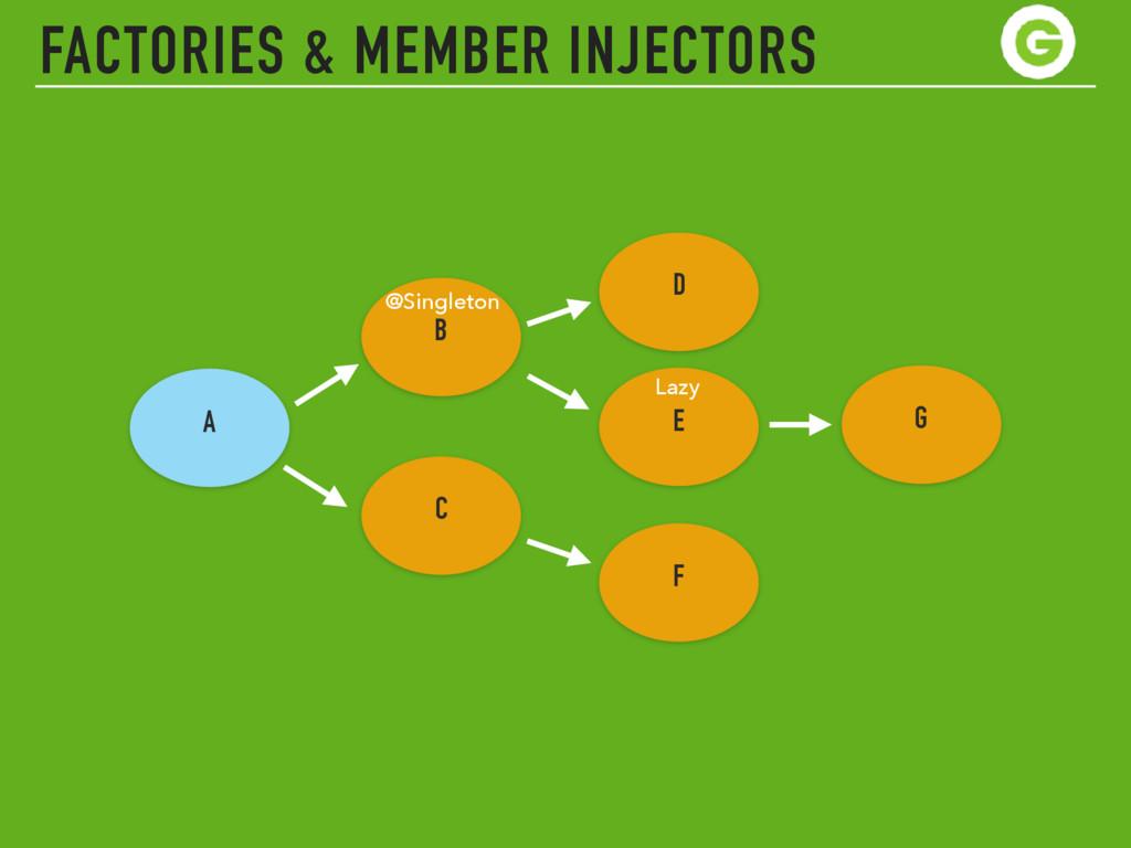 FACTORIES & MEMBER INJECTORS A D B C E F G @Sin...