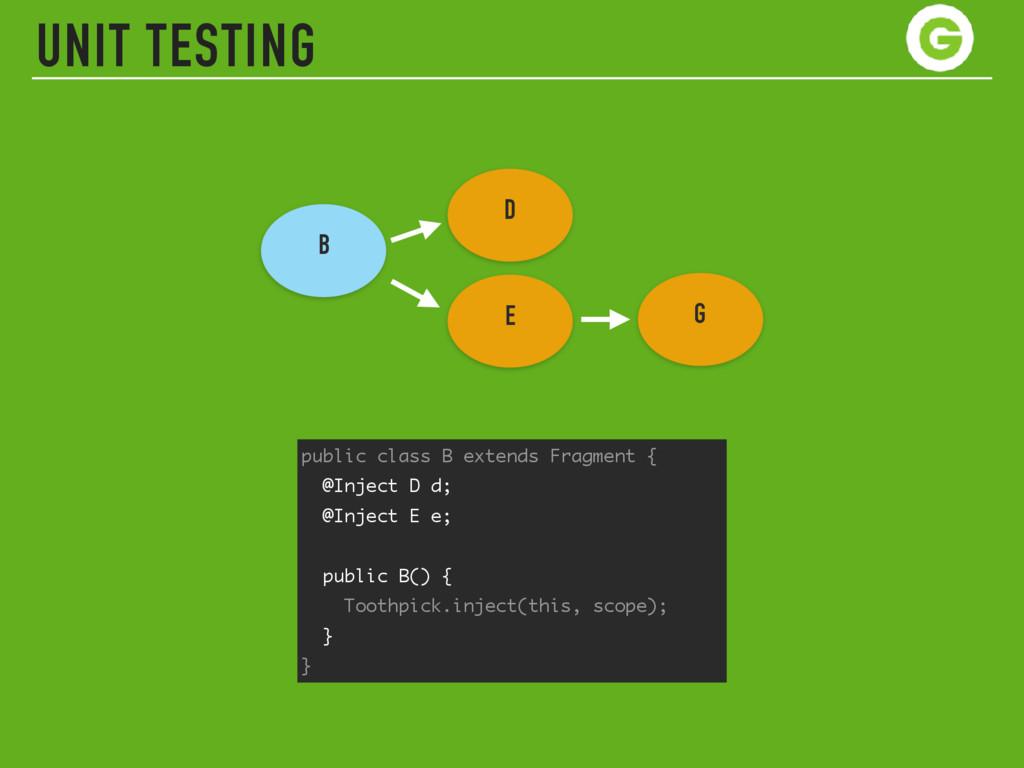 UNIT TESTING public class B extends Fragment { ...