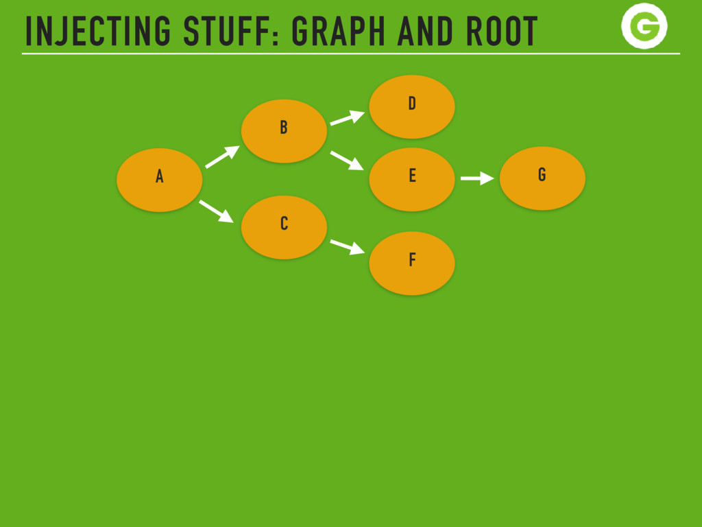 INJECTING STUFF: GRAPH AND ROOT A D B C E F G