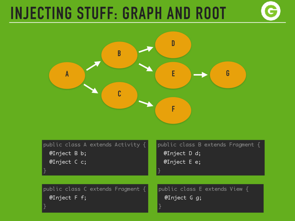 INJECTING STUFF: GRAPH AND ROOT public class A ...