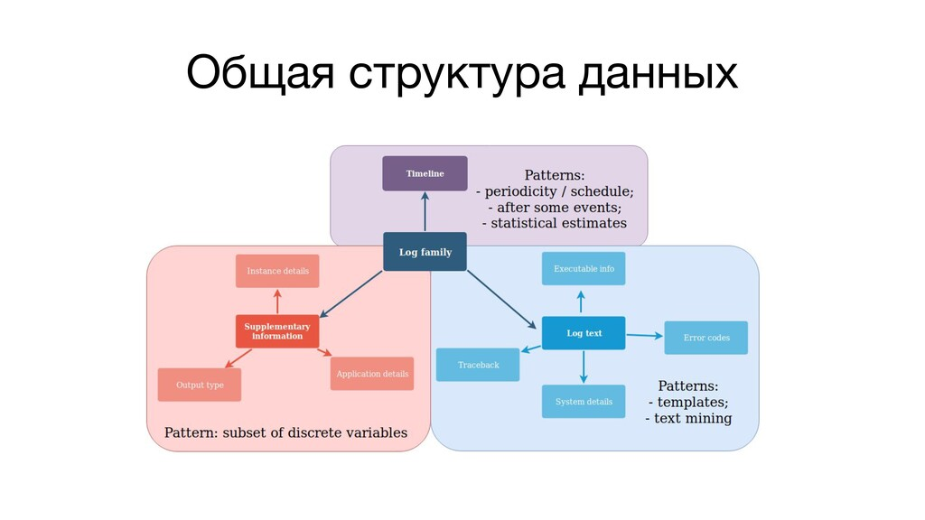 Общая структура данных
