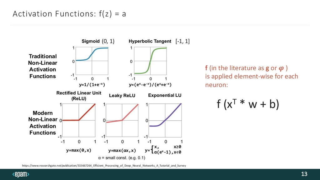 Activation Functions: f(z) = a 13 f (in the lit...