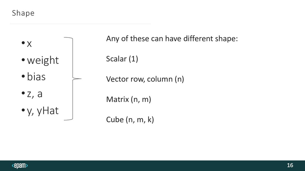 Shape 16 •x •weight •bias •z, a •y, yHat Any of...