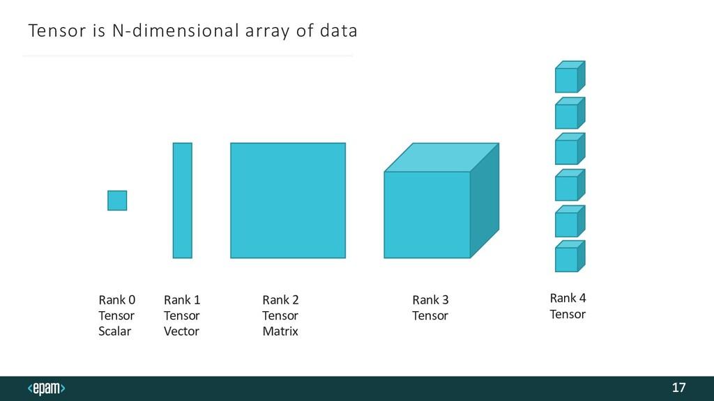 Tensor is N-dimensional array of data 17 Rank 0...