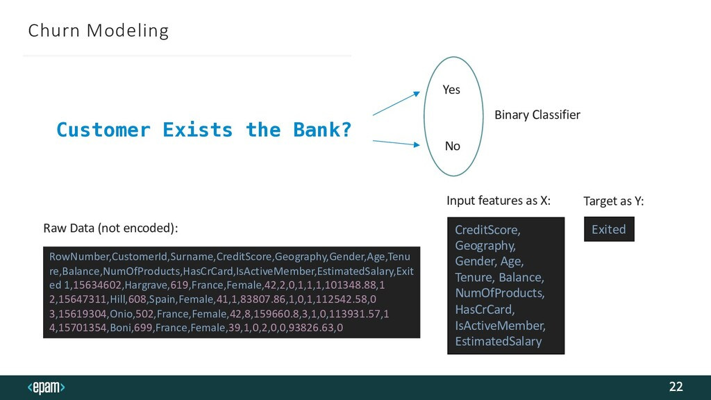 Churn Modeling 22 Customer Exists the Bank? Yes...