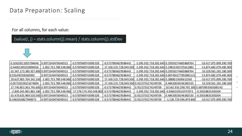 Data Preparation: Scaling 24 For all columns, f...