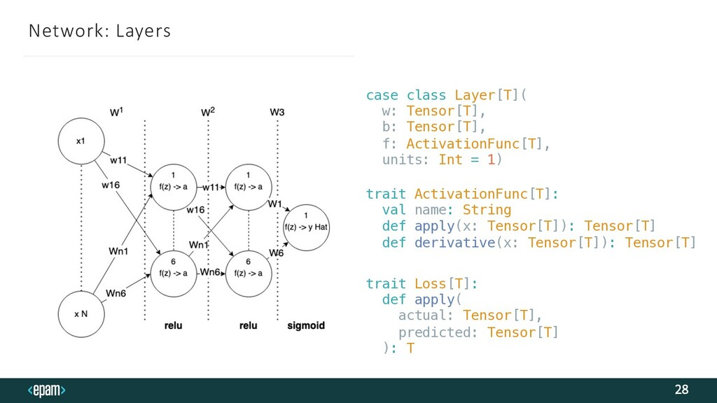 Network: Layers 28 case class Layer[T]( w: Tens...
