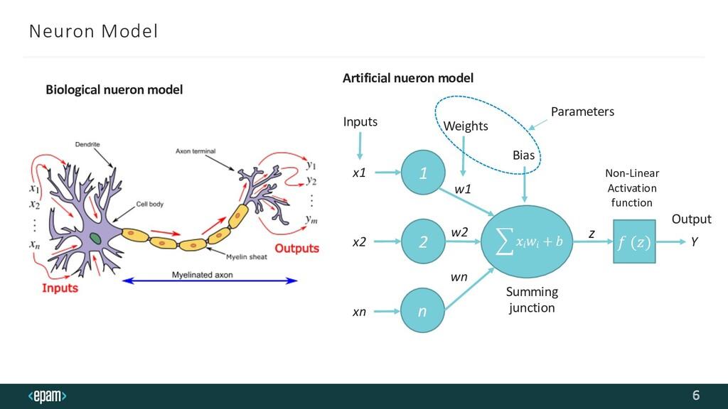 Neuron Model 6 Biological nueron model !𝑥𝑖 𝑤𝑖 +...