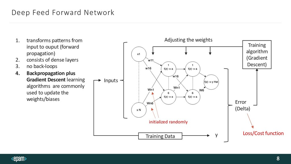 Deep Feed Forward Network 8 1. transforms patte...